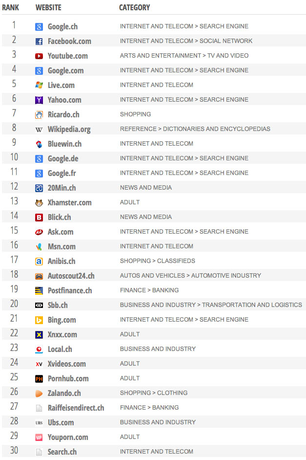 Die erfolgreichsten Webseiten in der Schweiz